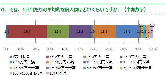 1万円程度の借り入れが一番多い